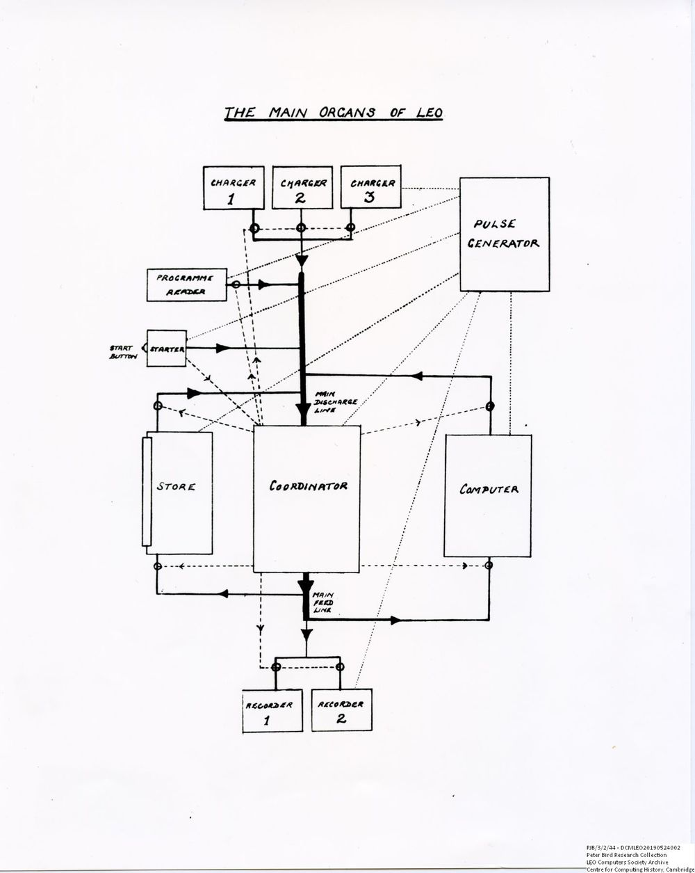 Scan of Document: 60637 Flowchart 'The Main Organs of LEO', LEO I