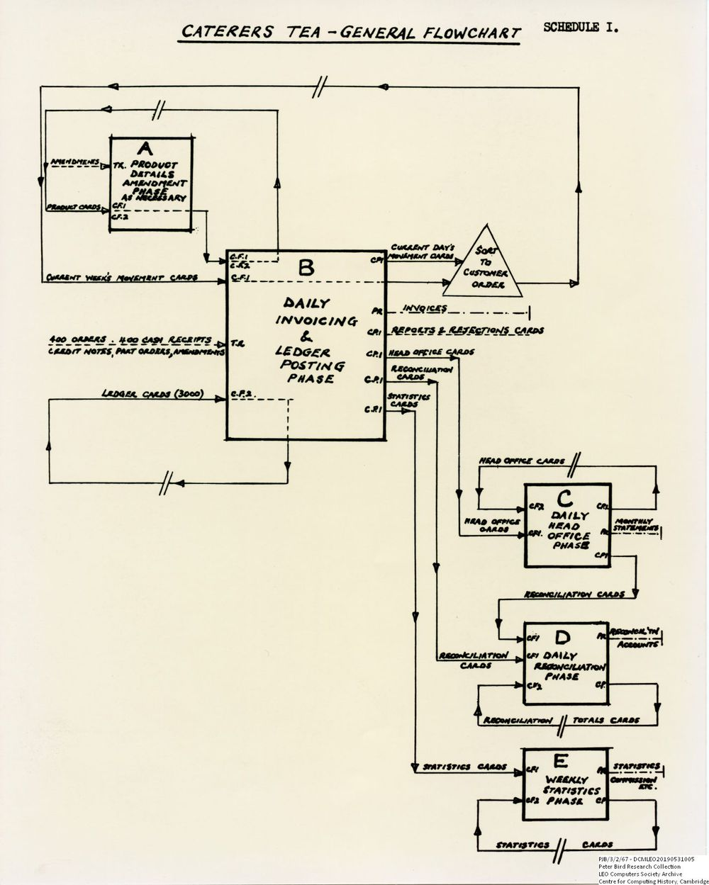 Scan of Document: 60770  Part of the System Flowchart for LEO job L22