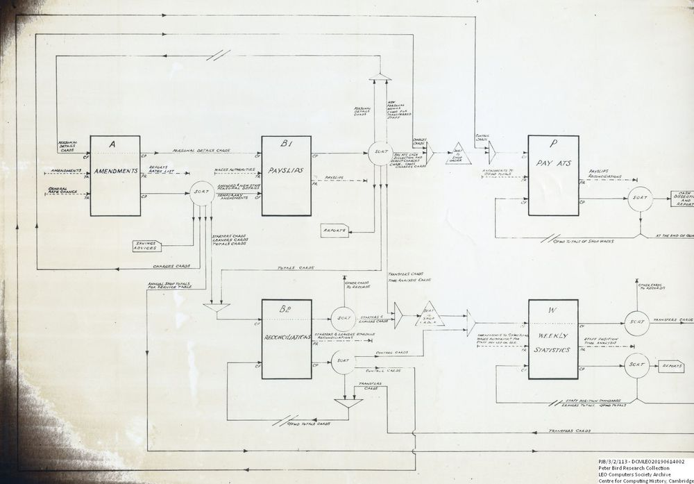 Scan of Document: 60900 Section of L14 Teashops Payroll Overall Flowchart