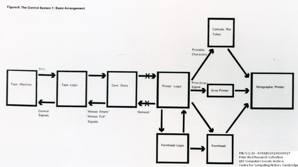 Scan of Document: 61012  Xeronic Printer Control System Diagram